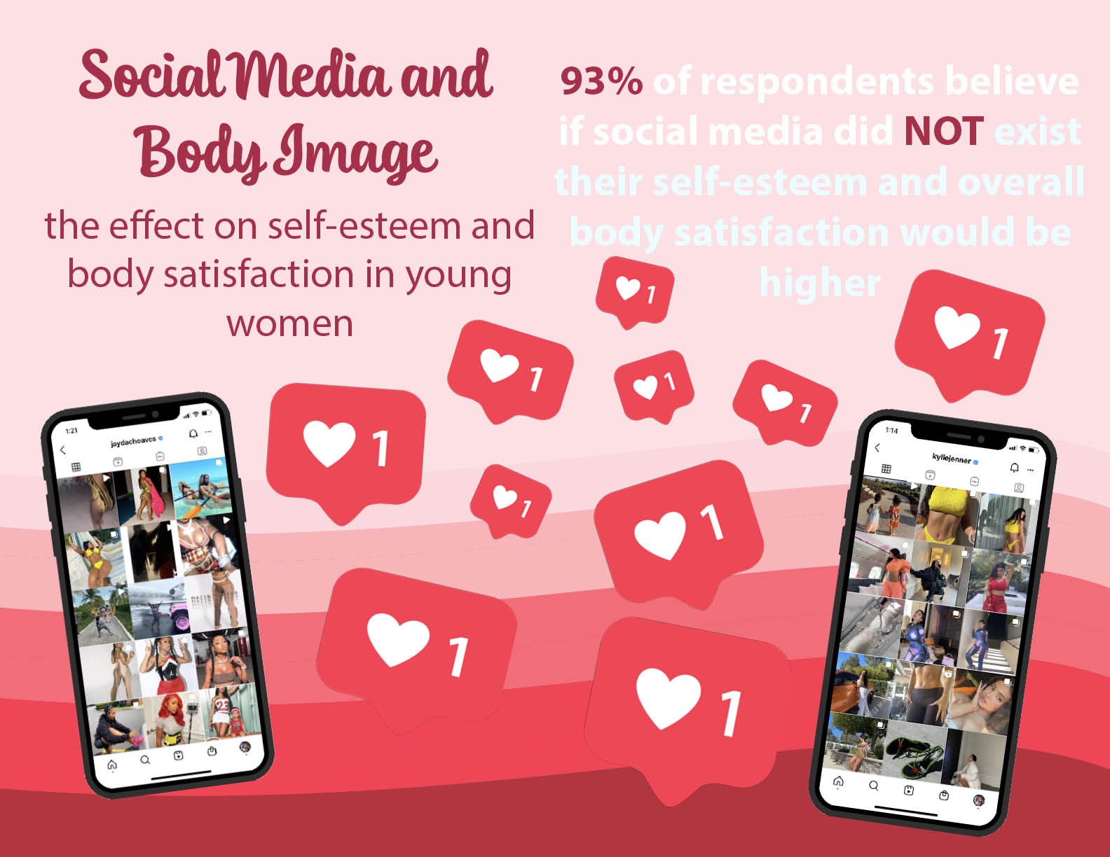 Social Media and the Effect on Self-Esteem and Body Satisfaction