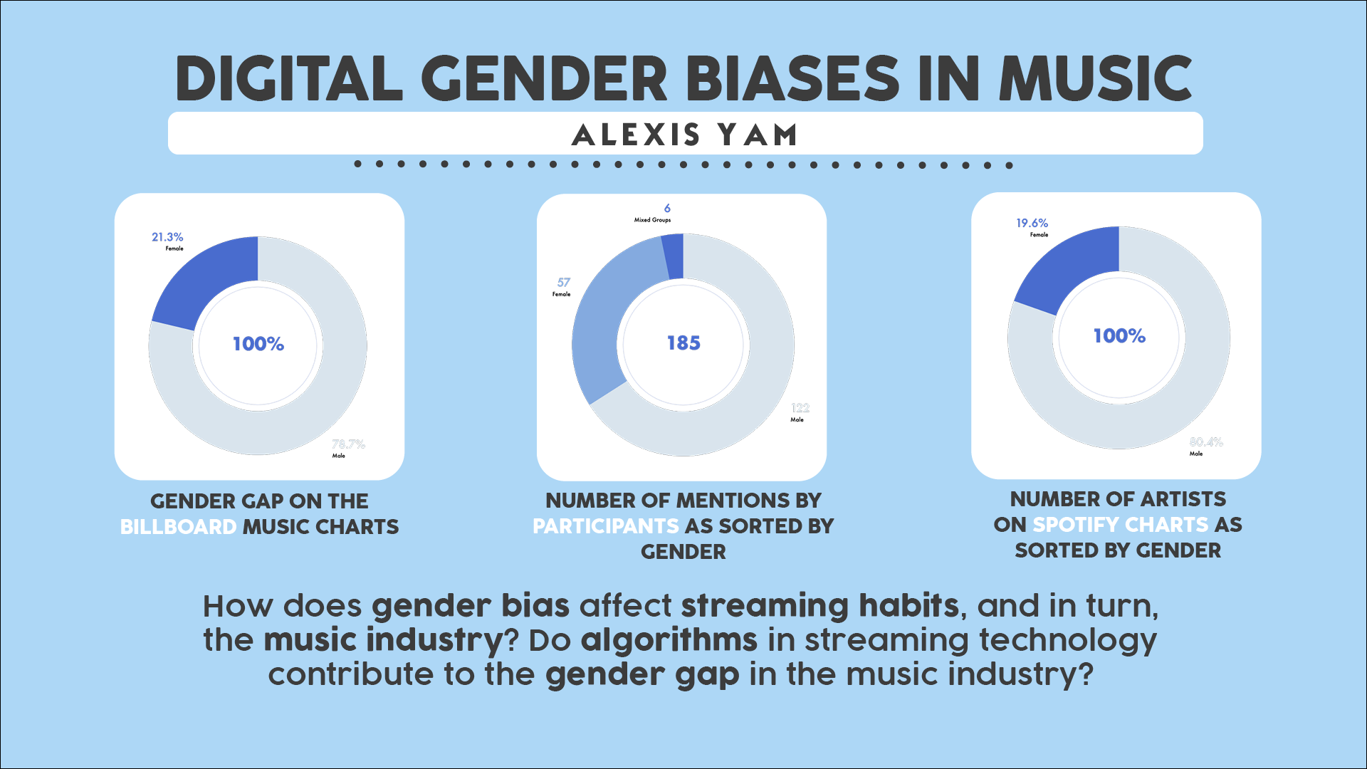 Gender Bias in Music and Technology