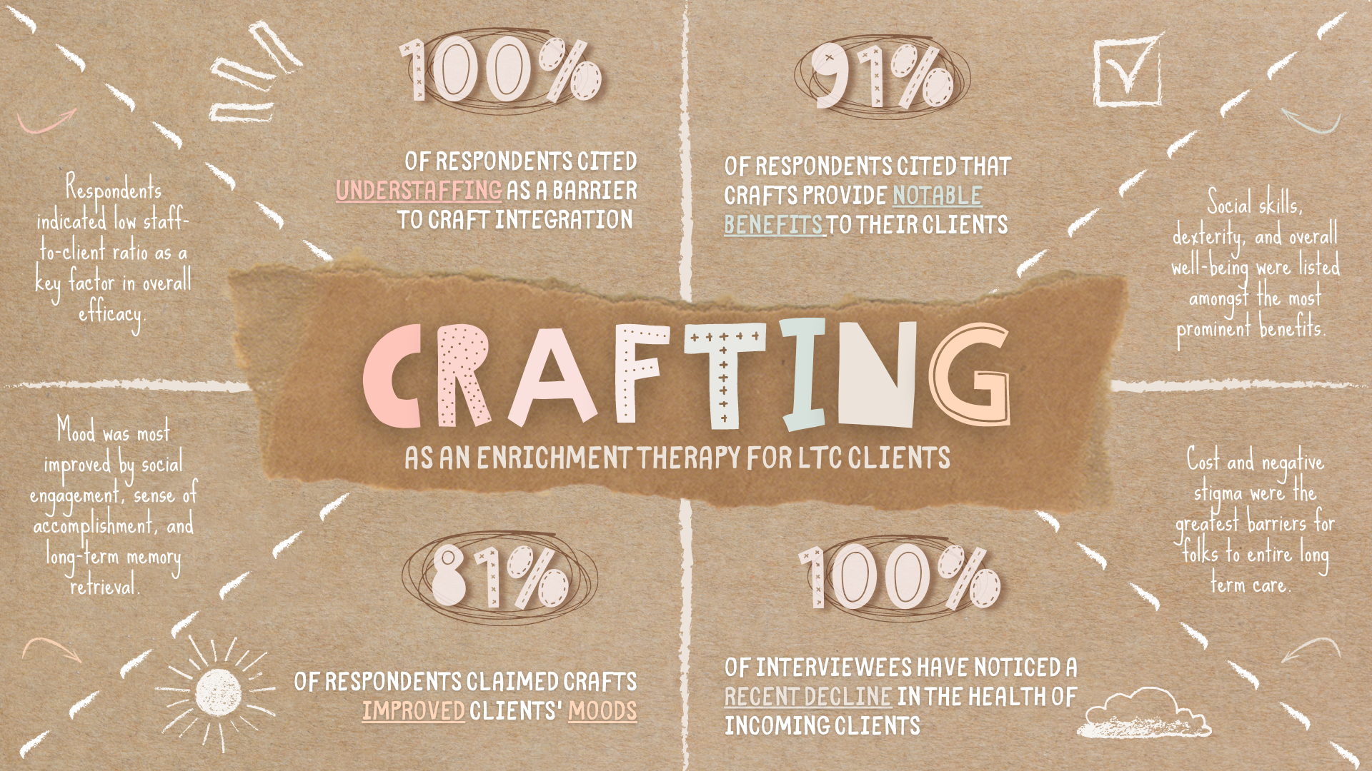 Crafting as an Enrichment Therapy in LTC Homes