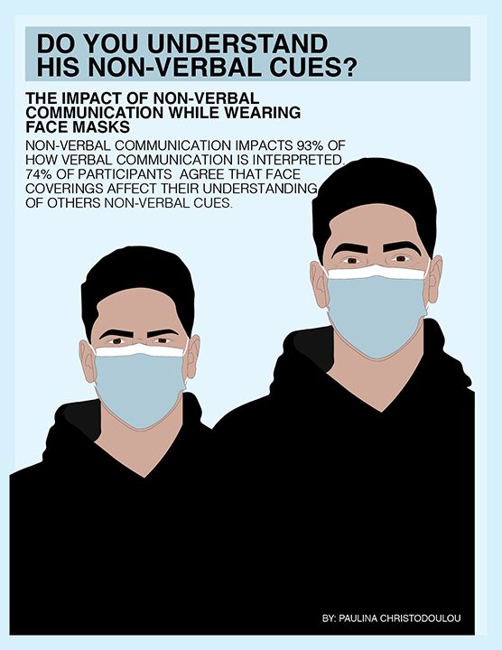 The impact of face masks on non-verbal communication