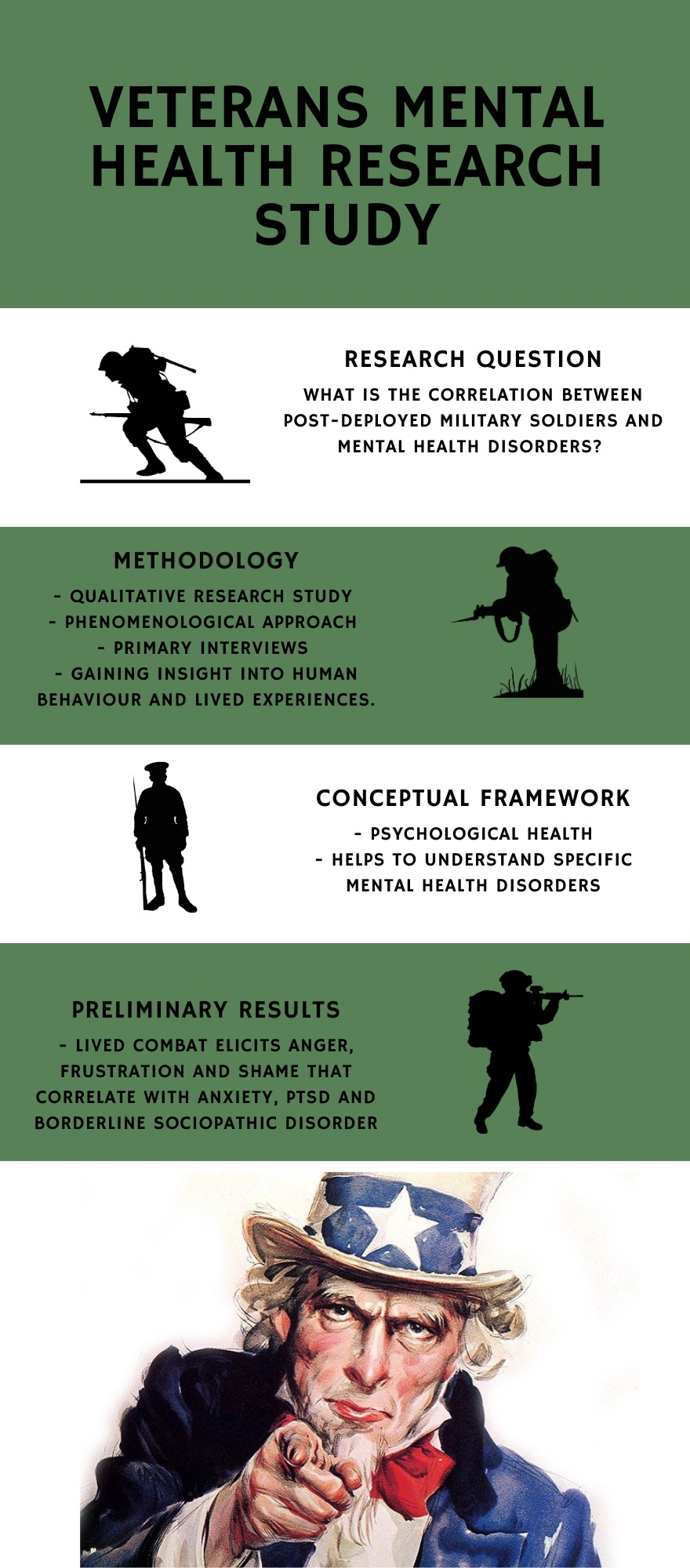 Veterans' Mental Health Research Study